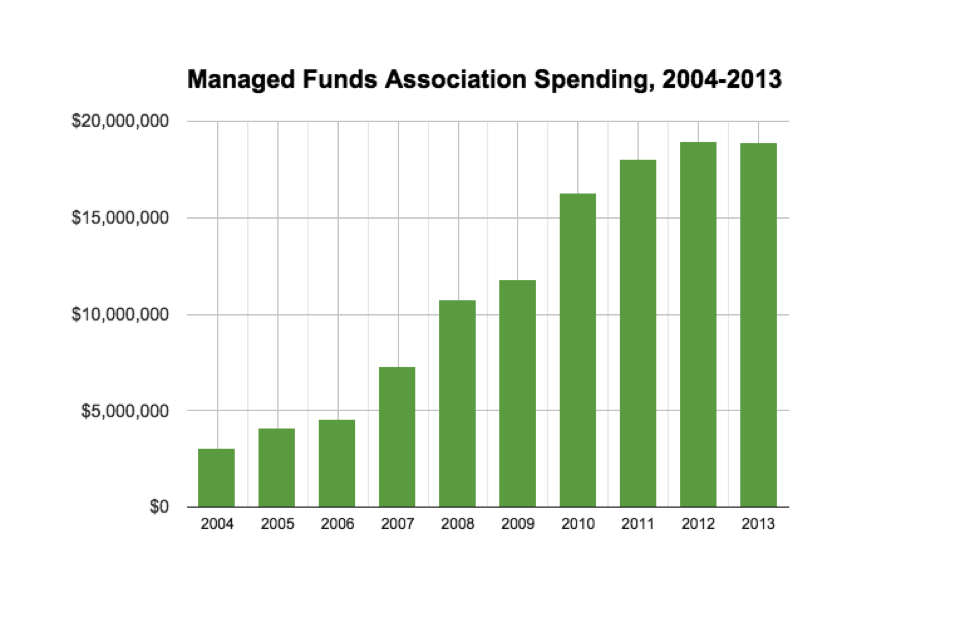 MFA Spending