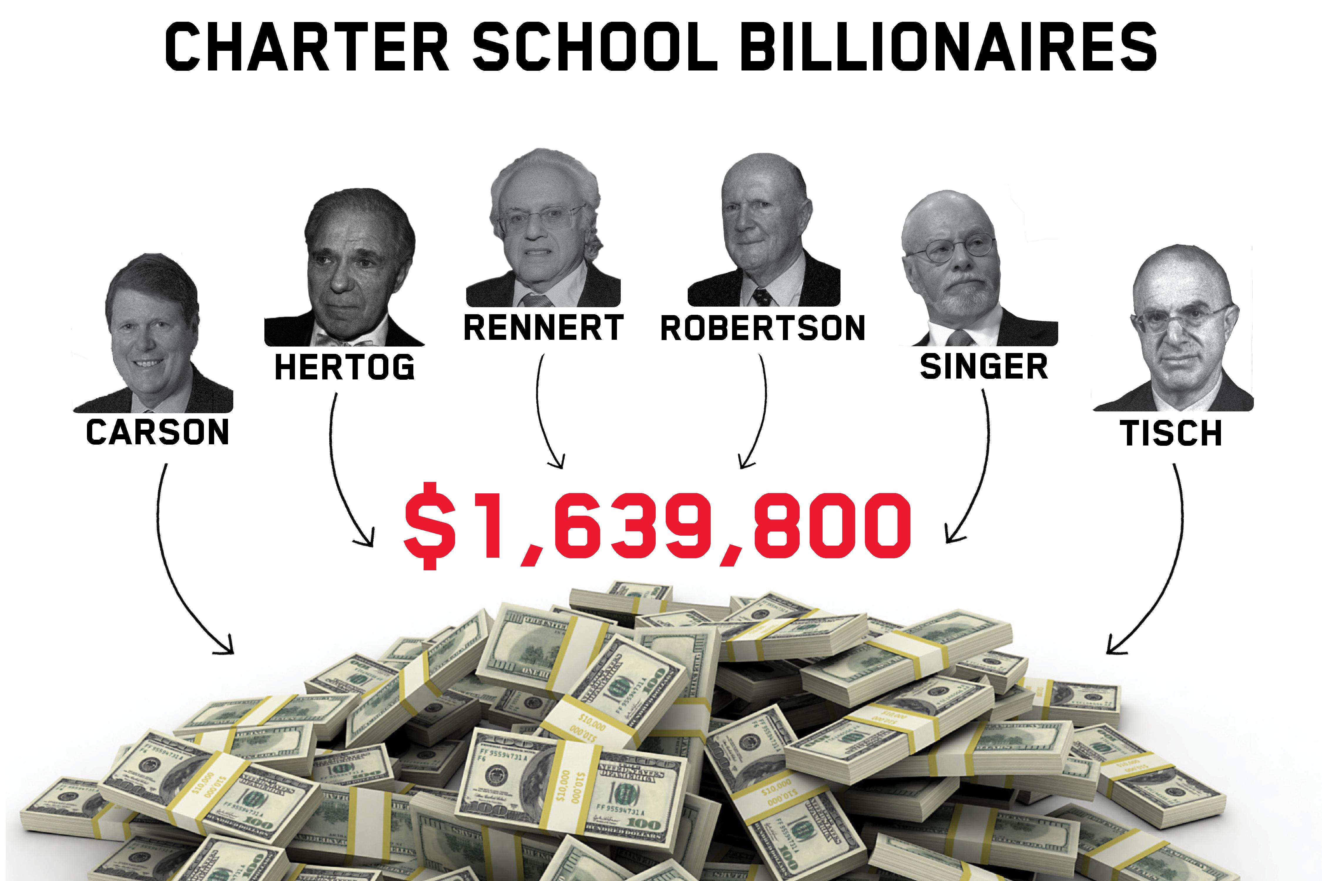 Charter school donor diagram - Web