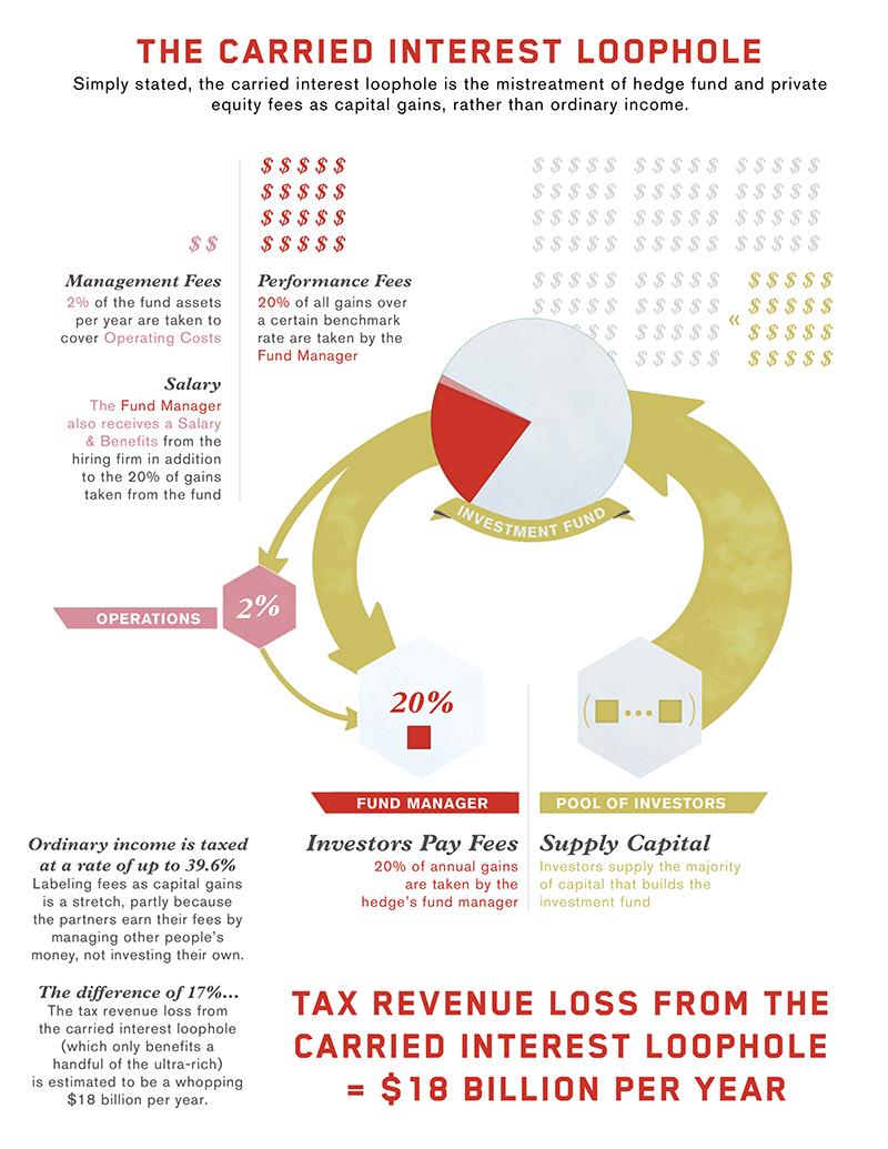 Carrid interest loophole breakdown